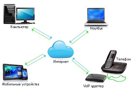 звонки через интернет на обычный телефон