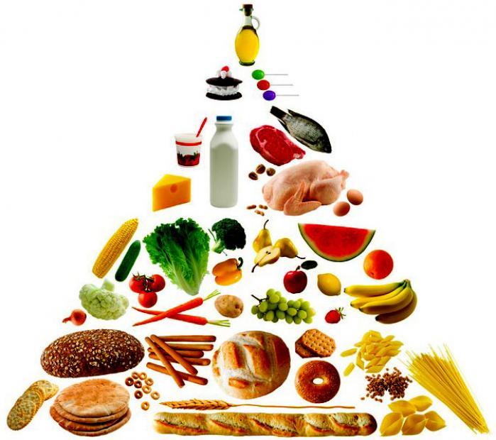 Как экономить на питании без ущерба для здоровья. Пирамида питания.