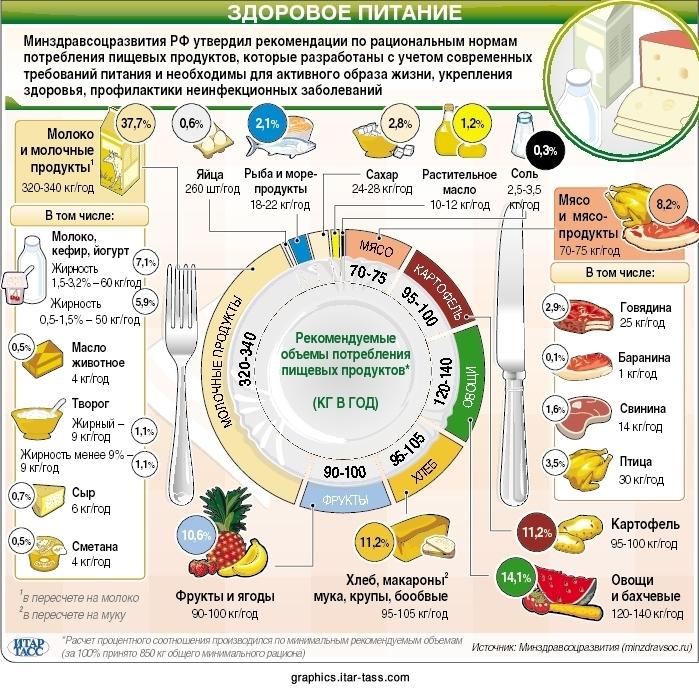 схема правильного питания для похудения на месяц