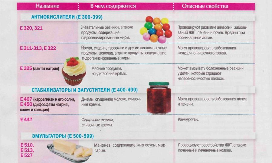 Вредные и полезные продукты на английском языке